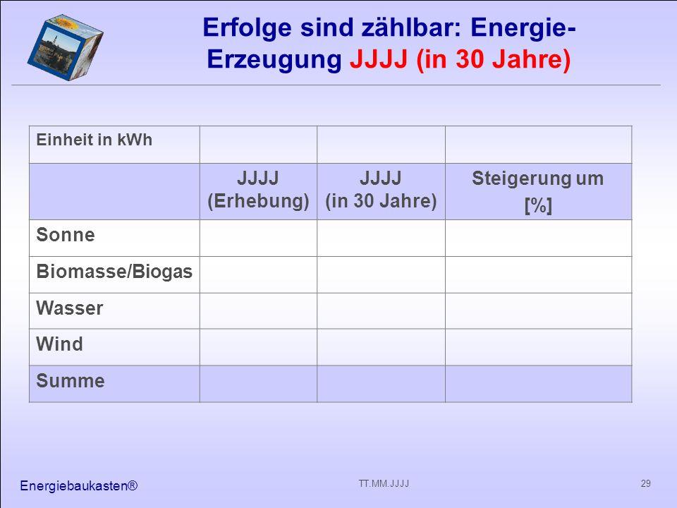 Erfolge sind zählbar: Energie- Erzeugung JJJJ (in 30 Jahre)