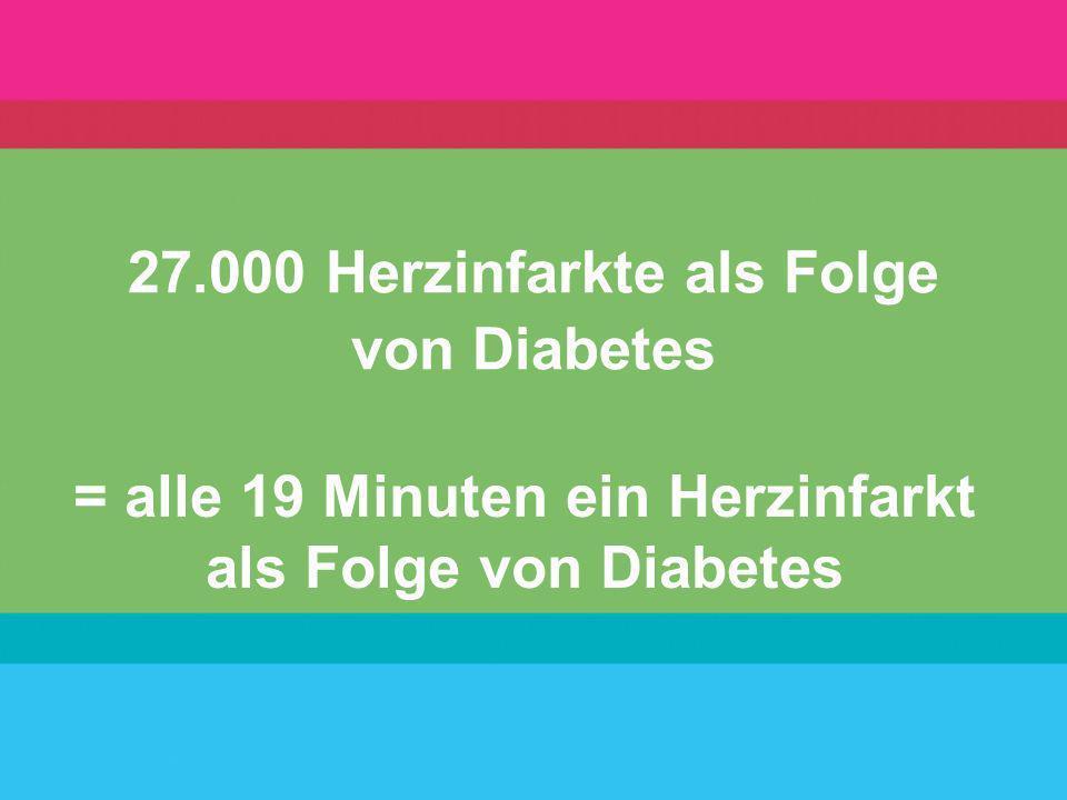 27.000 Herzinfarkte als Folge von Diabetes