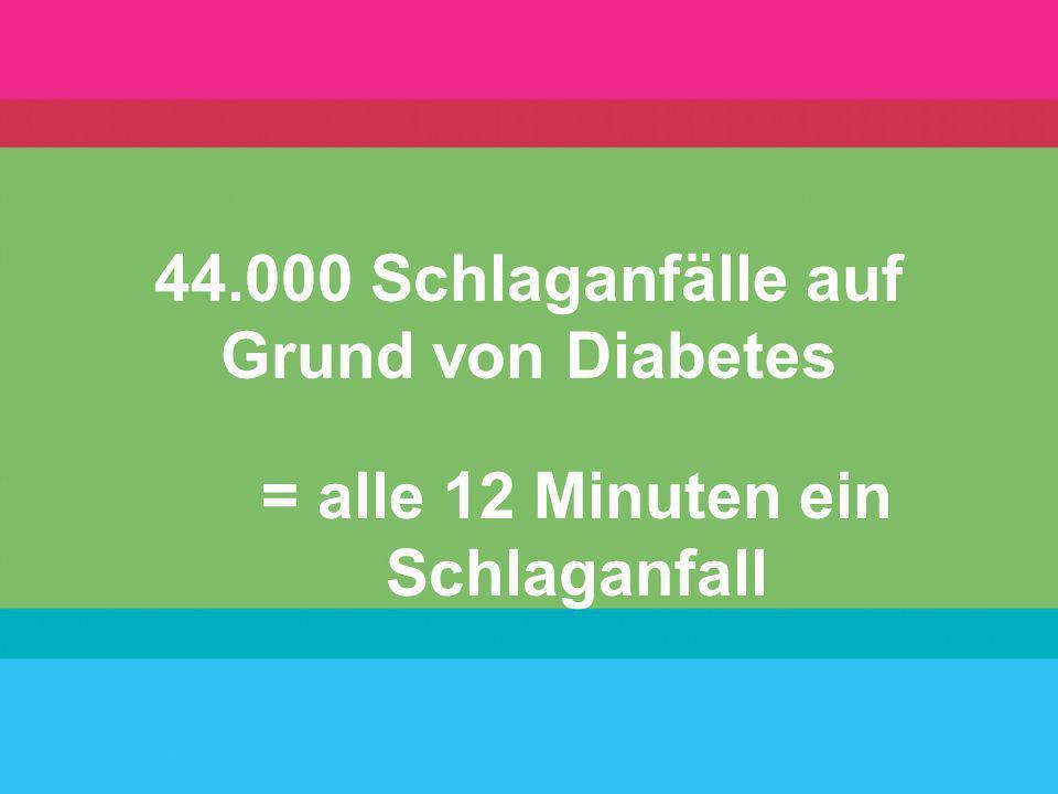 44.000 Schlaganfälle auf Grund von Diabetes