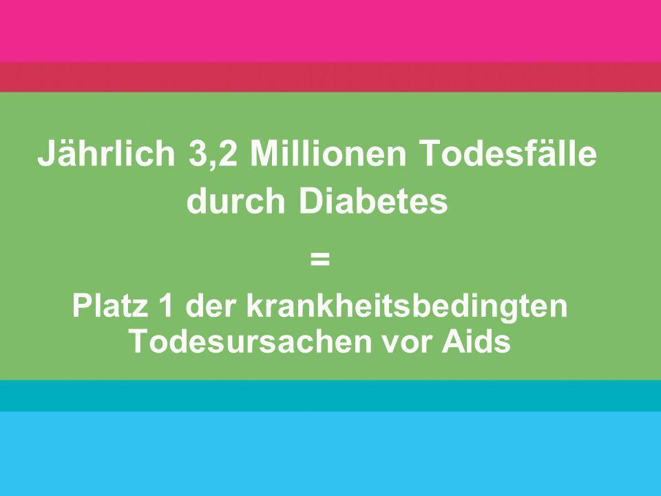 Jährlich 3,2 Millionen Todesfälle durch Diabetes