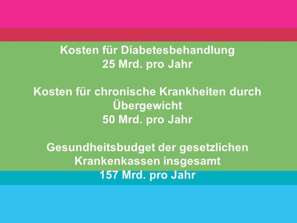 Kosten für Diabetesbehandlung 25 Mrd