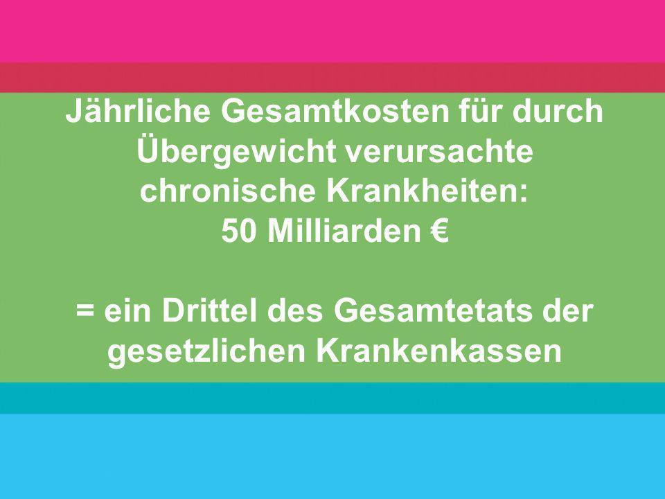 Jährliche Gesamtkosten für durch Übergewicht verursachte chronische Krankheiten: 50 Milliarden € = ein Drittel des Gesamtetats der gesetzlichen Krankenkassen
