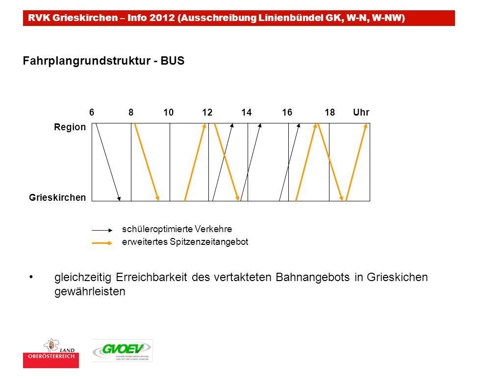 Fahrplangrundstruktur - BUS