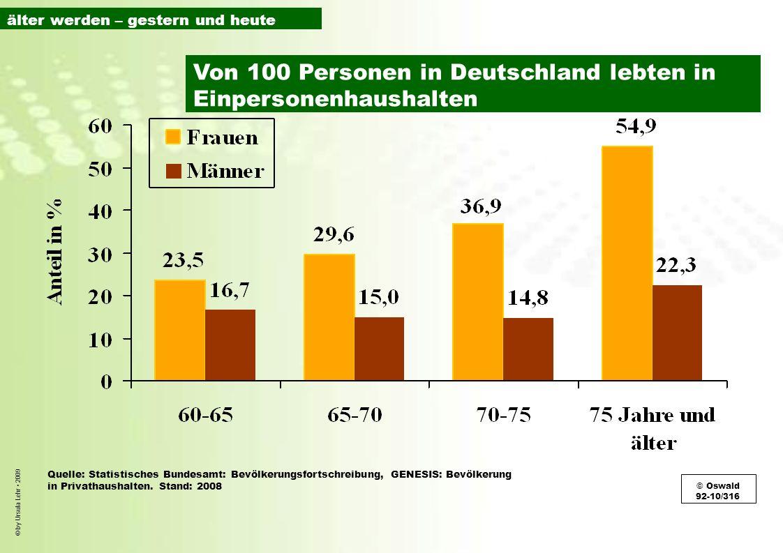 Von 100 Personen in Deutschland lebten in Einpersonenhaushalten