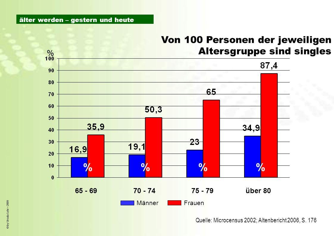 % % % % Von 100 Personen der jeweiligen Altersgruppe sind singles %
