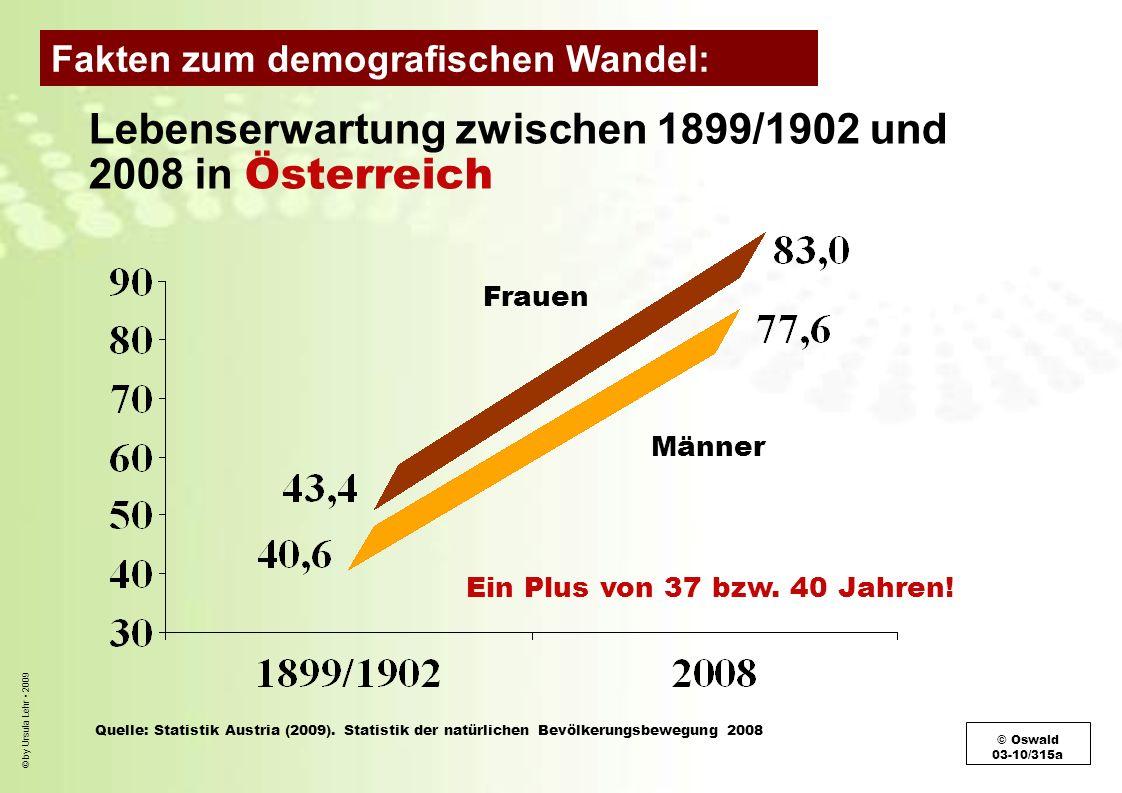 Lebenserwartung zwischen 1899/1902 und 2008 in Österreich