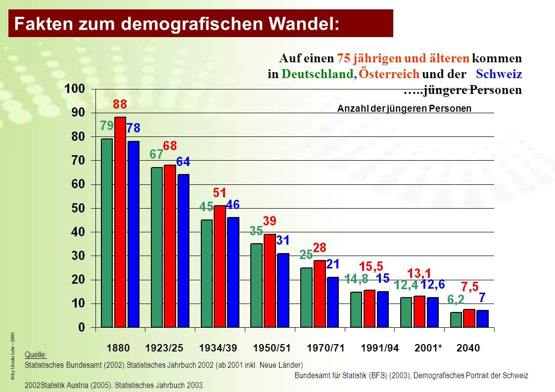 Fakten zum demografischen Wandel: