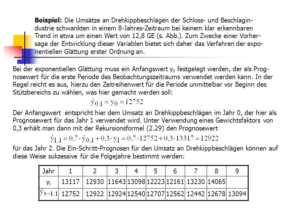 Beispiel: Die Umsätze an Drehkippbeschlägen der Schloss- und Beschlagin-dustrie schwankten in einem 8-Jahres-Zeitraum bei keinem klar erkennbaren Trend in etwa um einen Wert von 12,8 GE (s. Abb.). Zum Zwecke einer Vorher-sage der Entwicklung dieser Variablen bietet sich daher das Verfahren der expo-nentiellen Glättung erster Ordnung an.