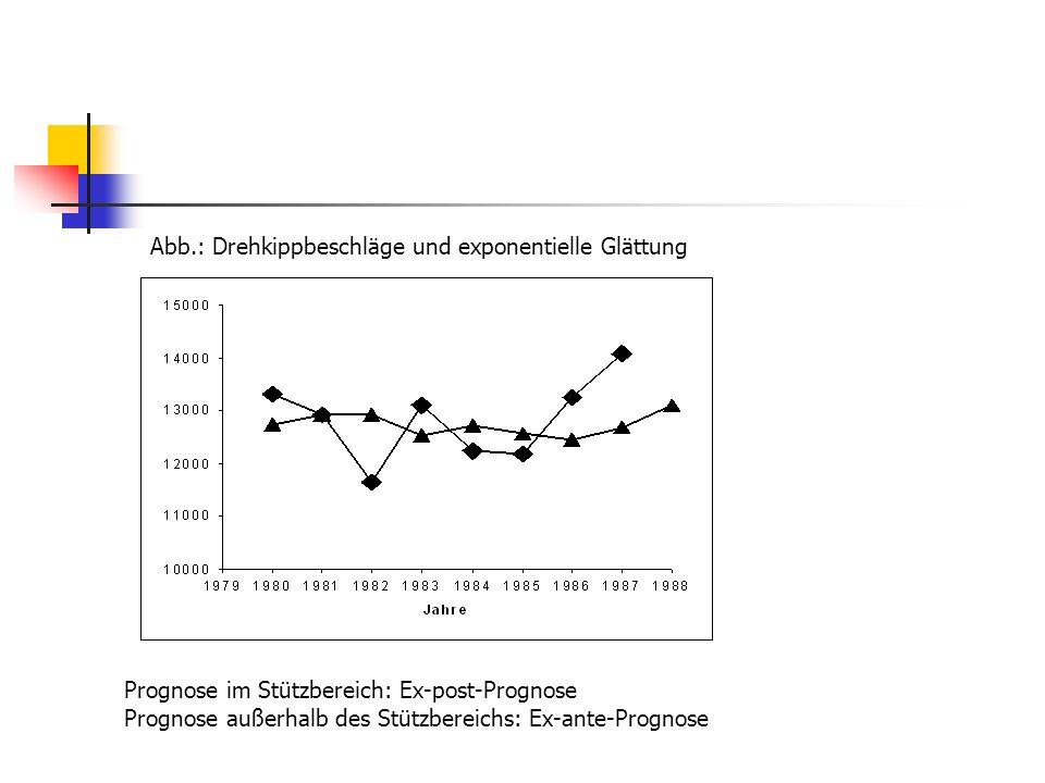 Abb.: Drehkippbeschläge und exponentielle Glättung