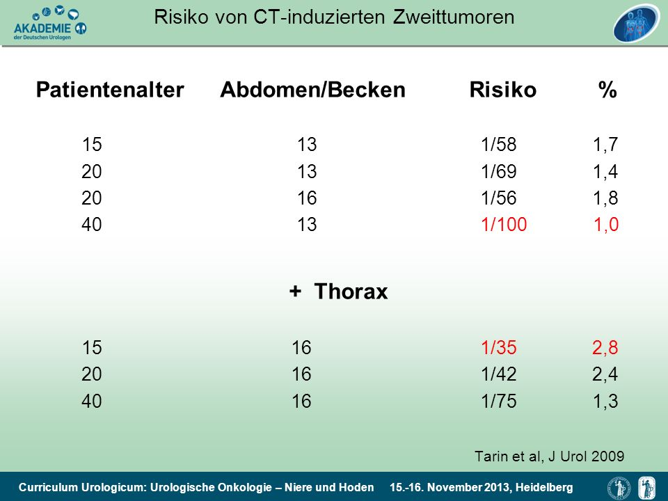 Risiko von CT-induzierten Zweittumoren