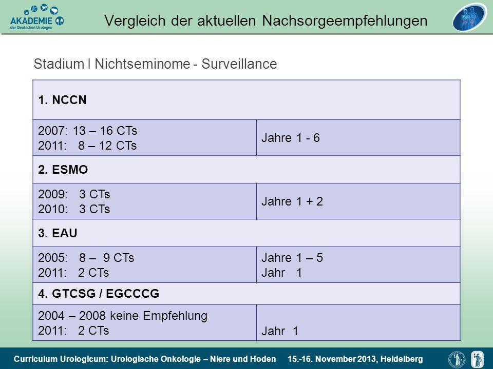 Vergleich der aktuellen Nachsorgeempfehlungen