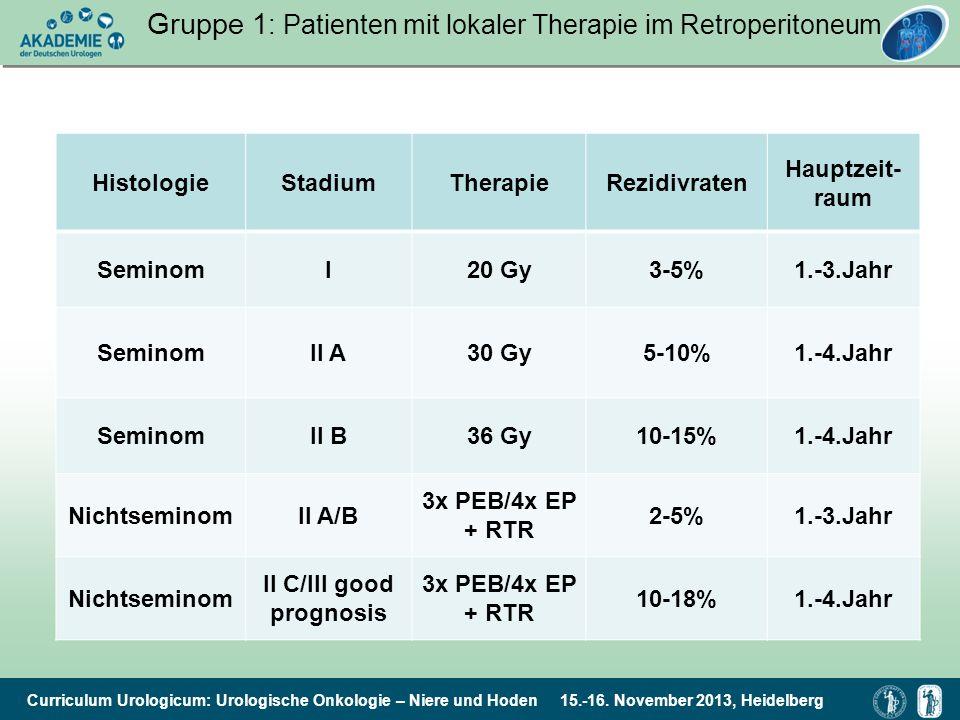 Gruppe 1: Patienten mit lokaler Therapie im Retroperitoneum