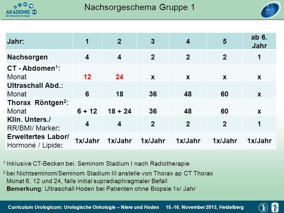 Nachsorgeschema Gruppe 1