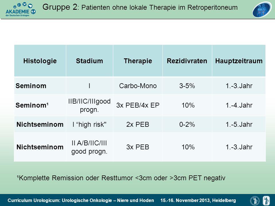 Gruppe 2: Patienten ohne lokale Therapie im Retroperitoneum