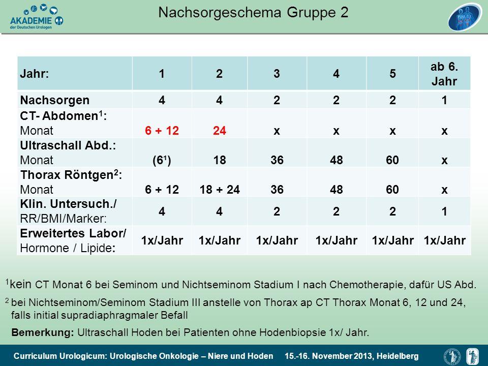 Nachsorgeschema Gruppe 2