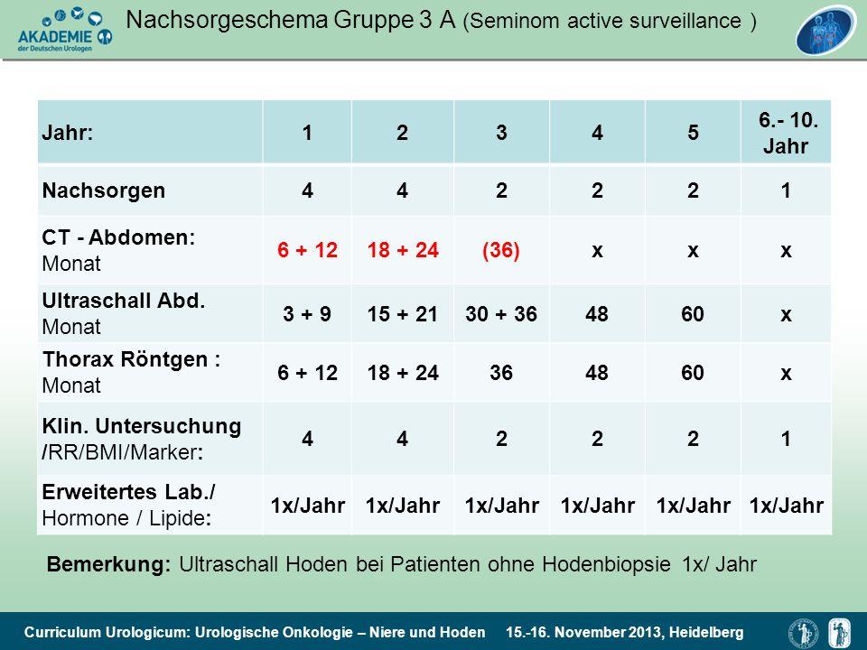 Nachsorgeschema Gruppe 3 A (Seminom active surveillance )