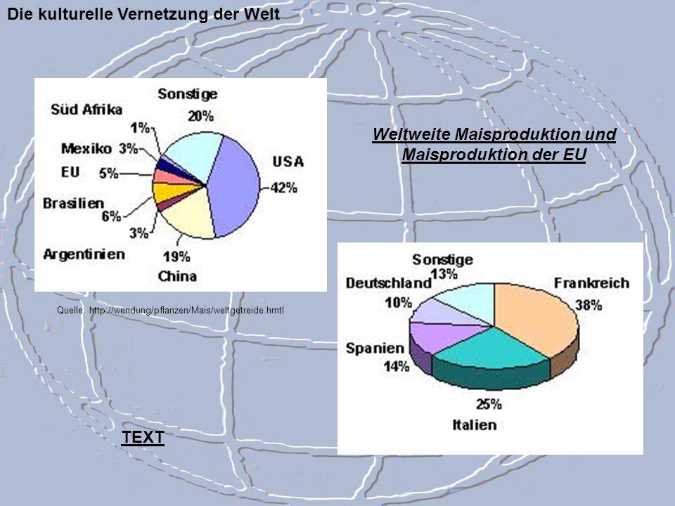 Weltweite Maisproduktion und Maisproduktion der EU