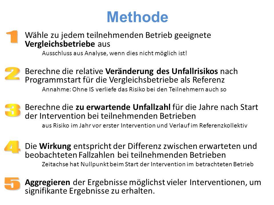 Methode 1. 2. 3. 4. 5. Wähle zu jedem teilnehmenden Betrieb geeignete Vergleichsbetriebe aus.