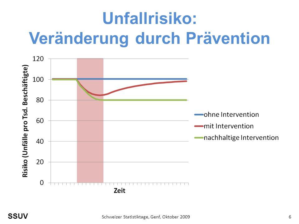 Unfallrisiko: Veränderung durch Prävention