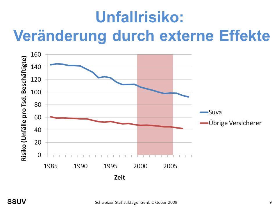 Unfallrisiko: Veränderung durch externe Effekte