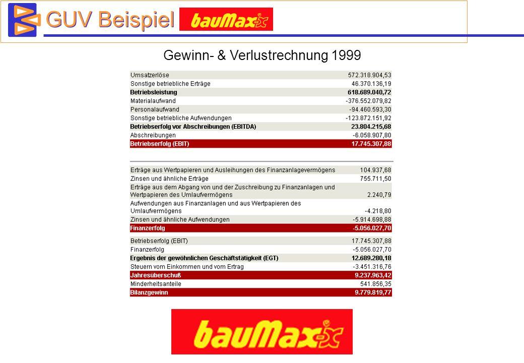 GUV Beispiel Baumax Gewinn- & Verlustrechnung 1999