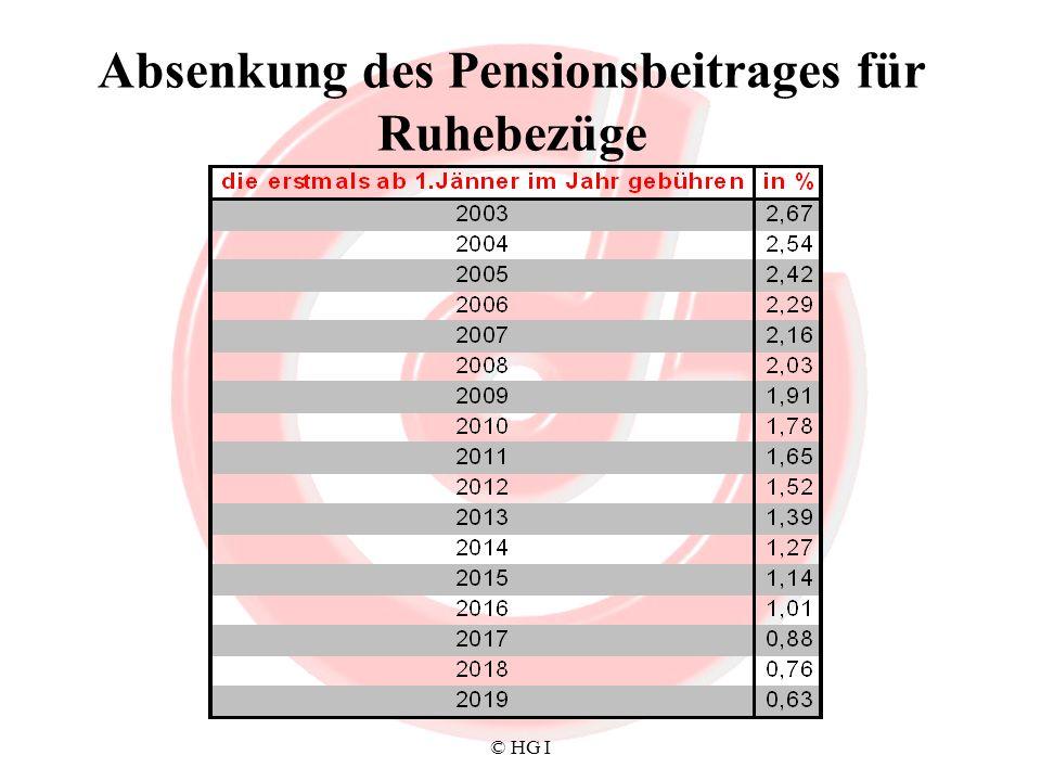 Absenkung des Pensionsbeitrages für Ruhebezüge