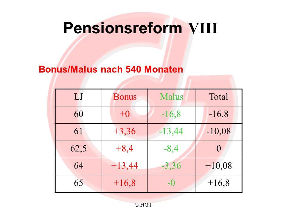 Pensionsreform VIII Bonus/Malus nach 540 Monaten LJ Bonus Malus Total