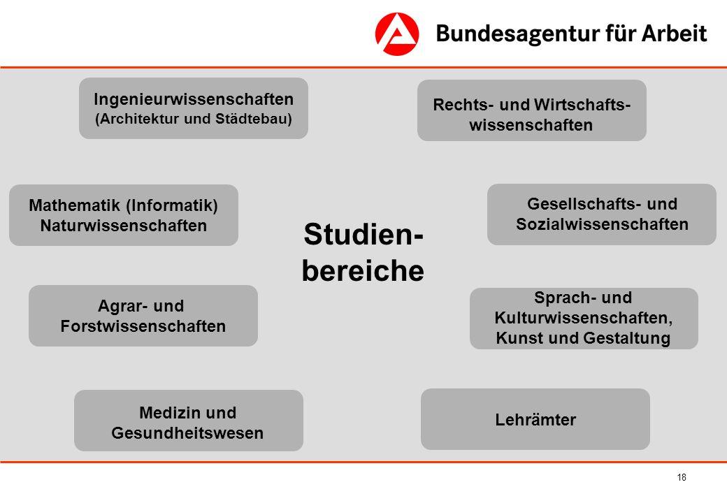 Studien- bereiche Ingenieurwissenschaften (Architektur und Städtebau)