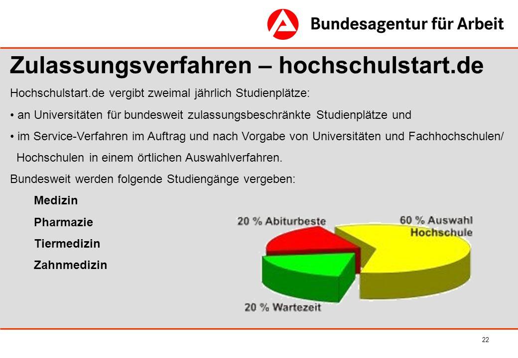 Zulassungsverfahren – hochschulstart.de