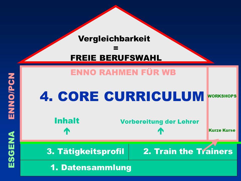 Vorbereitung der Lehrer