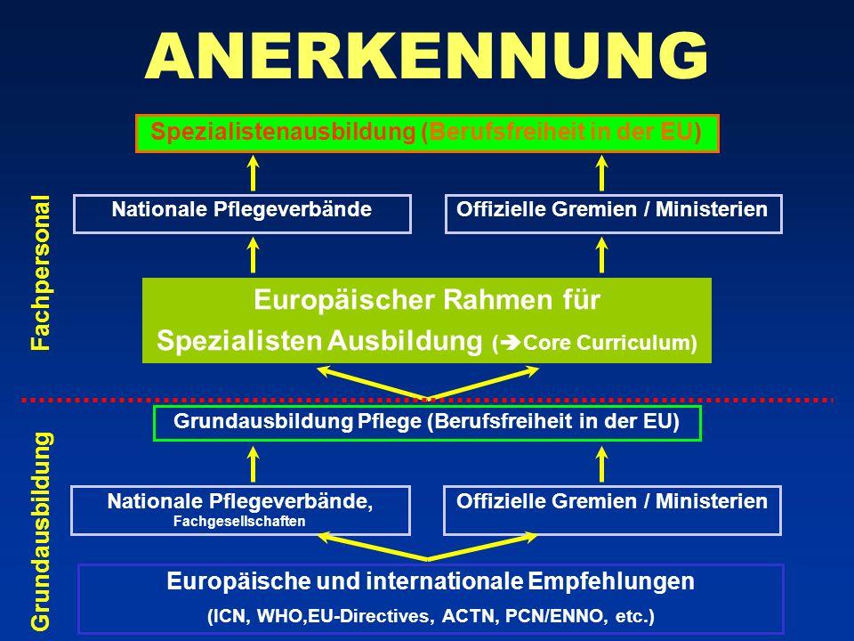 ANERKENNUNG Europäischer Rahmen für