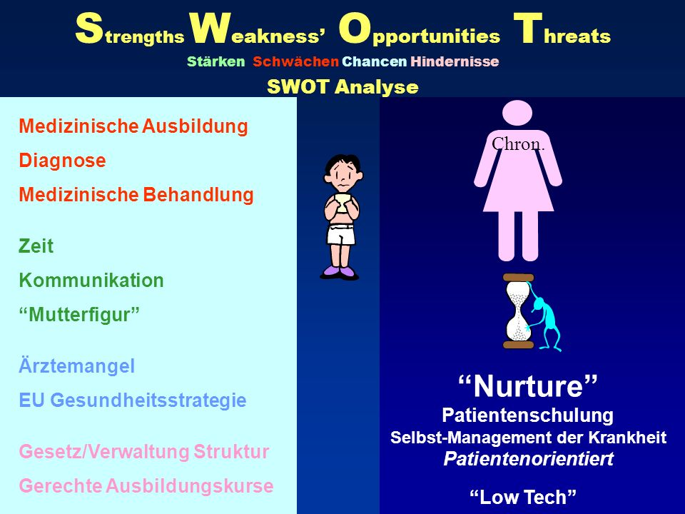 Strengths Weakness' Opportunities Threats