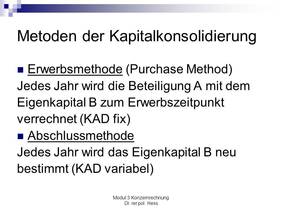 Metoden der Kapitalkonsolidierung