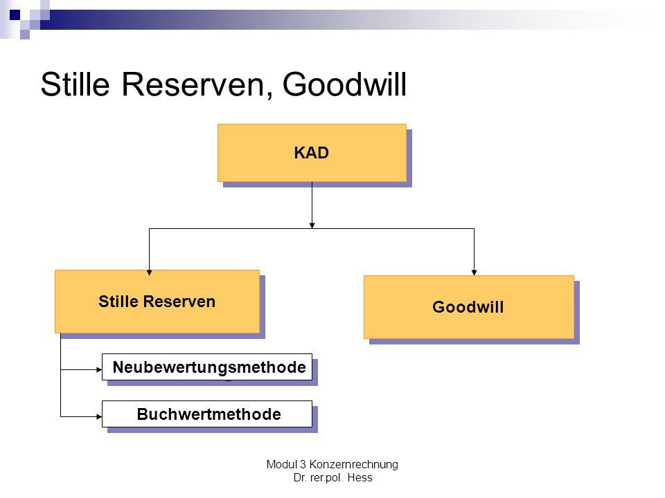 Stille Reserven, Goodwill