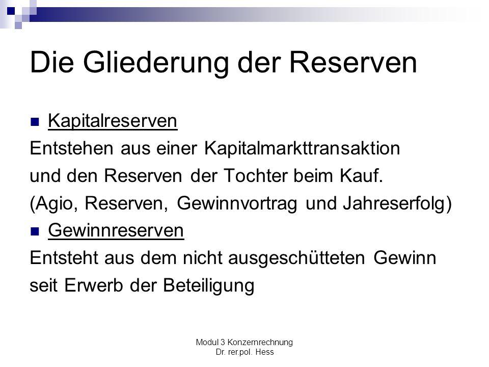 Die Gliederung der Reserven