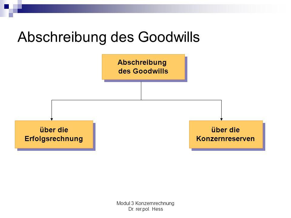 Abschreibung des Goodwills