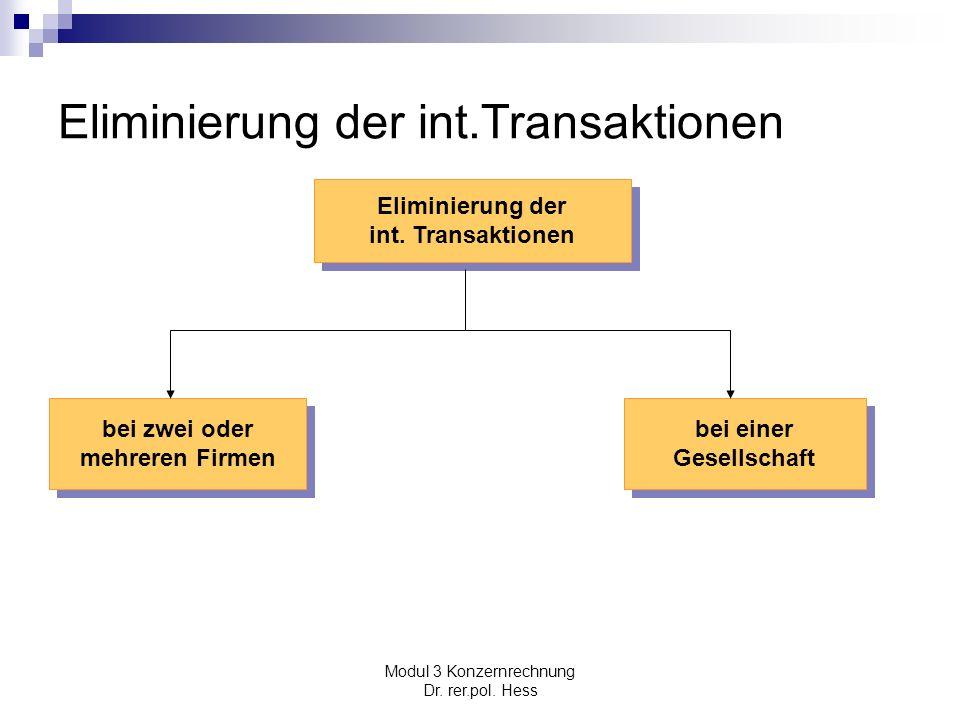Eliminierung der int.Transaktionen