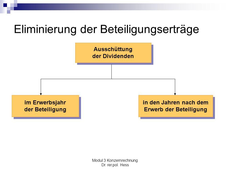 Eliminierung der Beteiligungserträge