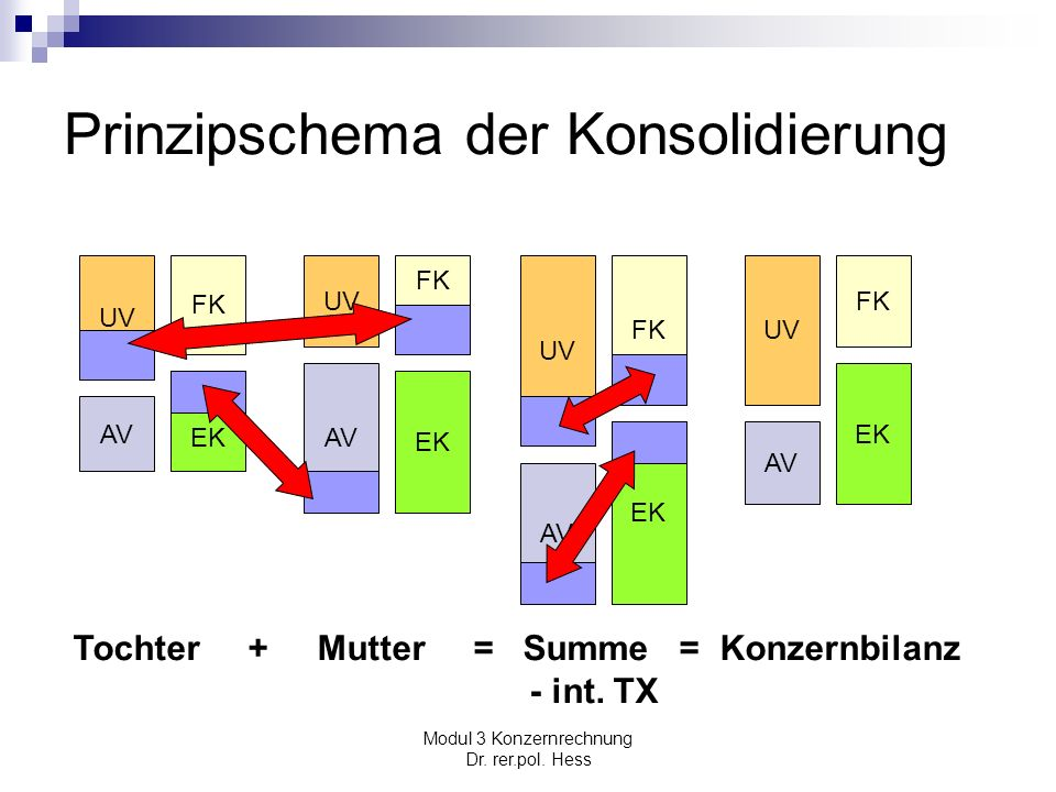 Prinzipschema der Konsolidierung