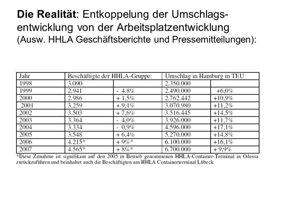 Die Realität: Entkoppelung der Umschlags-entwicklung von der Arbeitsplatzentwicklung (Ausw.