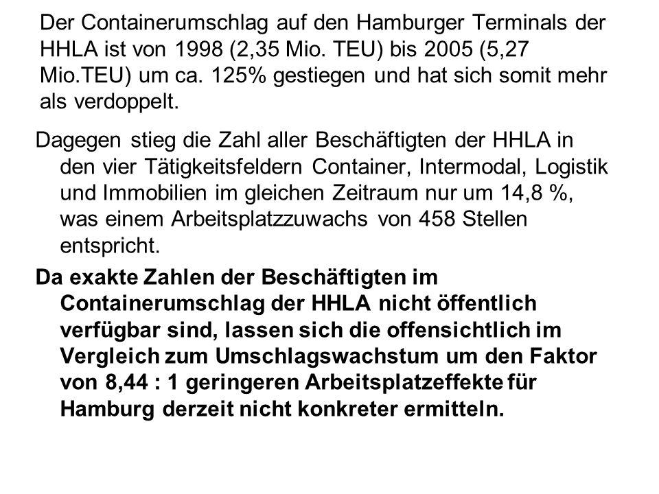 Der Containerumschlag auf den Hamburger Terminals der HHLA ist von 1998 (2,35 Mio. TEU) bis 2005 (5,27 Mio.TEU) um ca. 125% gestiegen und hat sich somit mehr als verdoppelt.