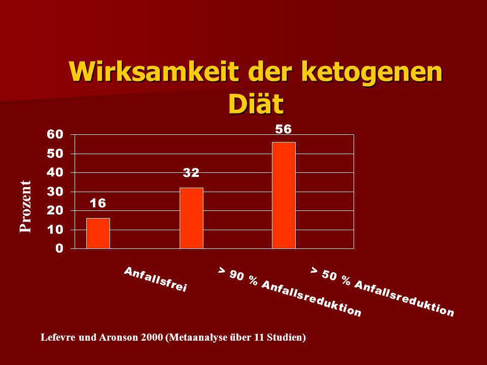 Wirksamkeit der ketogenen Diät