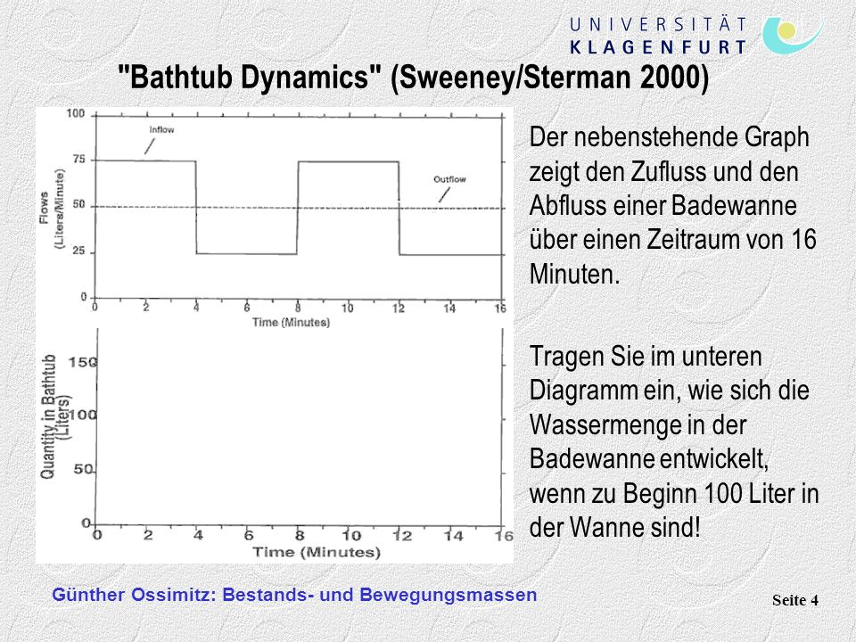Bathtub Dynamics (Sweeney/Sterman 2000)