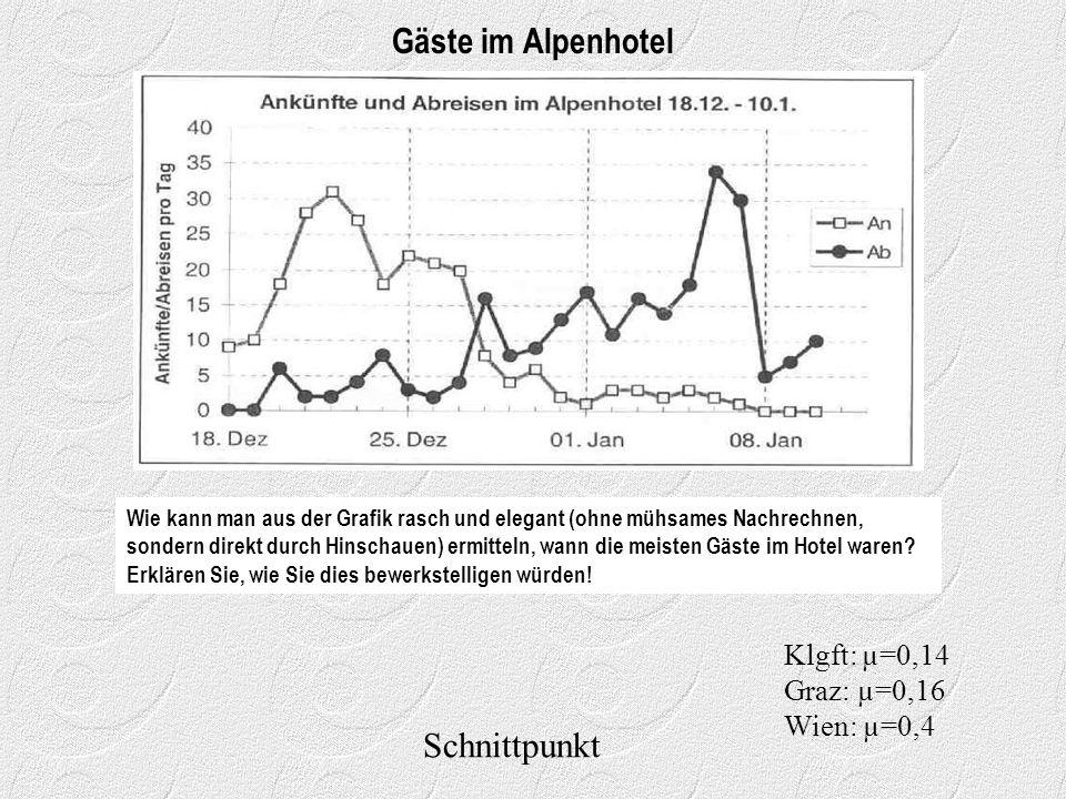 Gäste im Alpenhotel Schnittpunkt Klgft: µ=0,14 Graz: µ=0,16