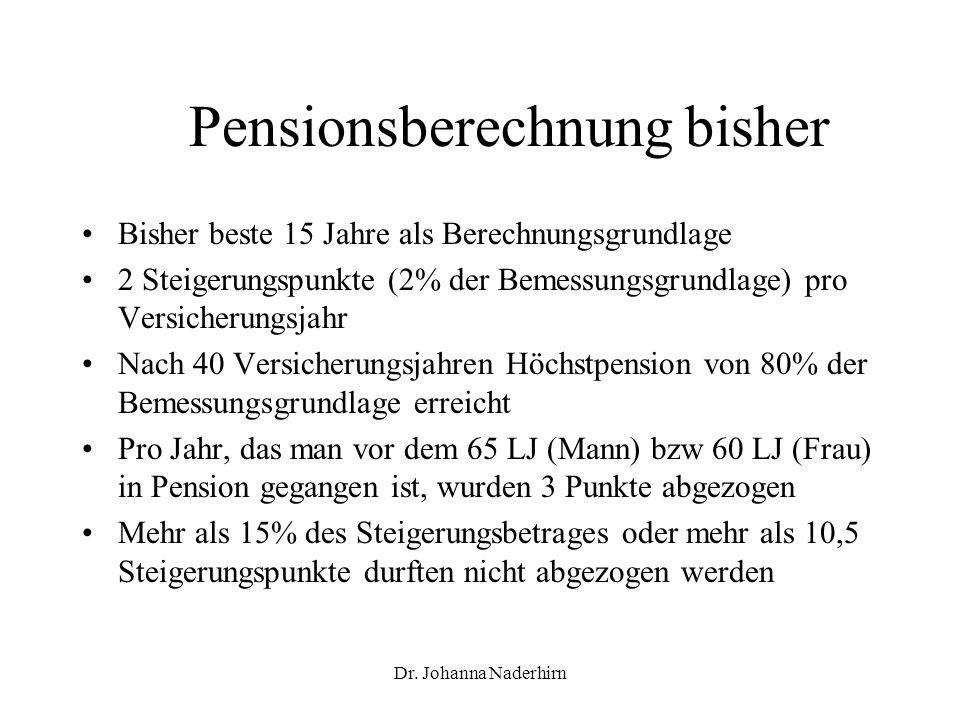 Pensionsberechnung bisher