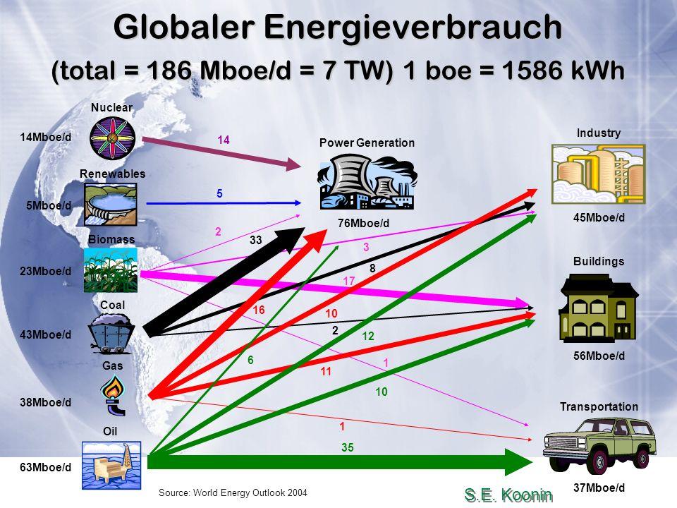 Globaler Energieverbrauch (total = 186 Mboe/d = 7 TW) 1 boe = 1586 kWh
