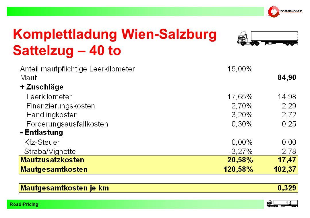 Komplettladung Wien-Salzburg
