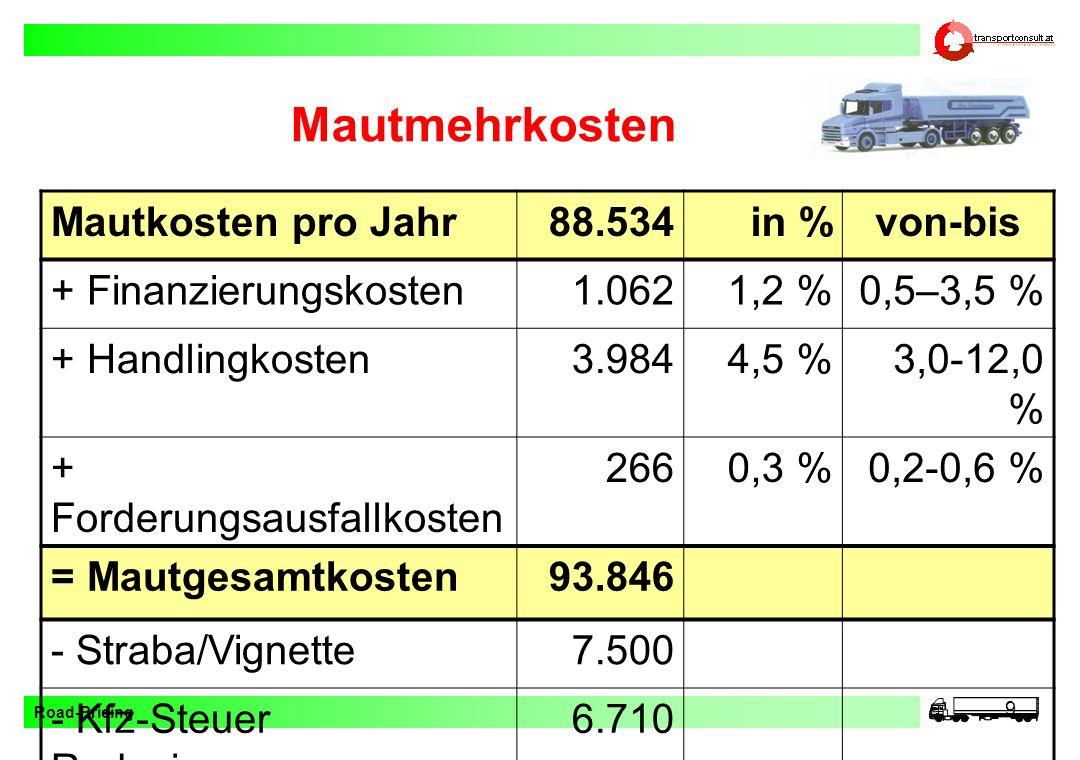 Mautmehrkosten Mautkosten pro Jahr 88.534 in % von-bis