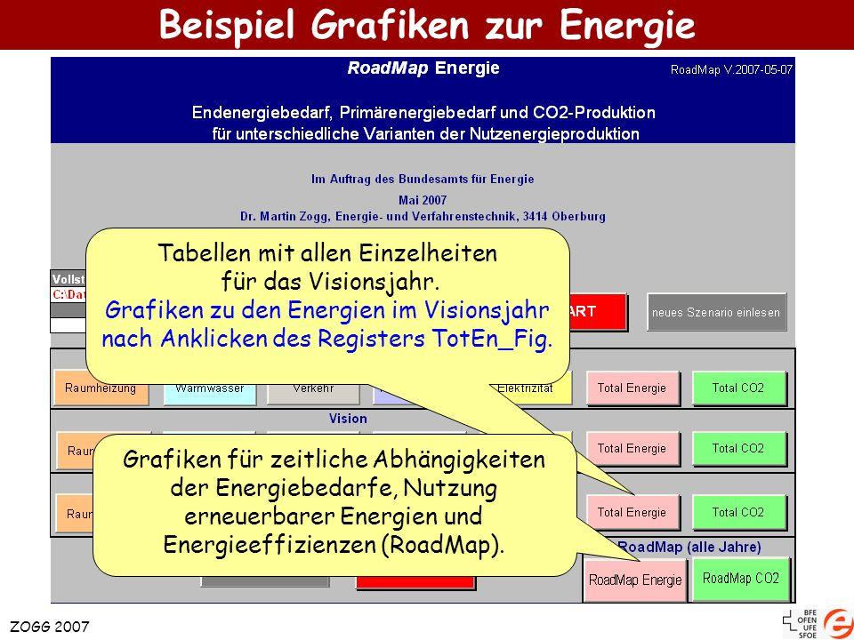 Beispiel Grafiken zur Energie