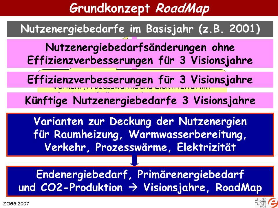 Grundkonzept RoadMap Nutzenergiebedarfe im Basisjahr (z.B. 2001)